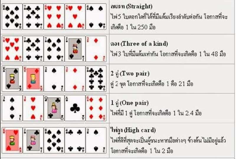 อันดับของไพ่ Poker Happyluke